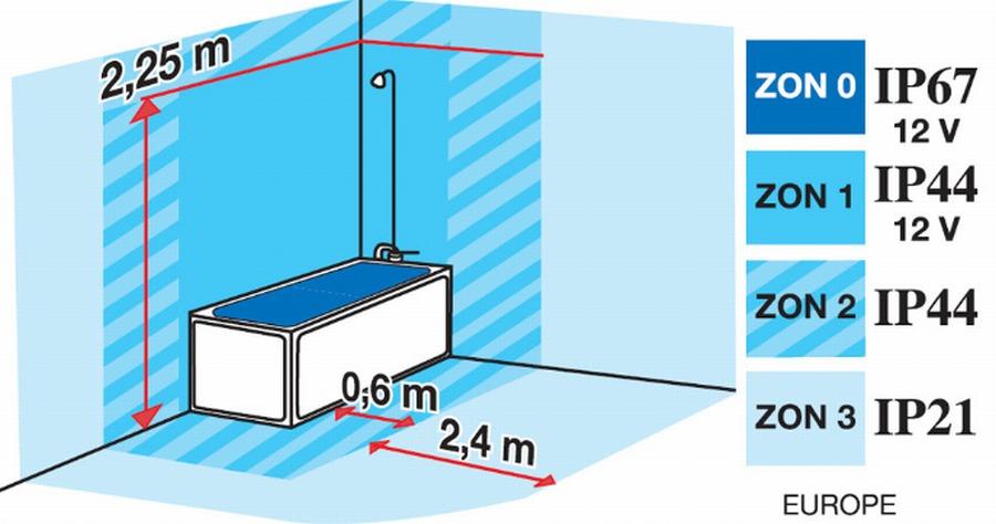 Jakie Lampy Do łazienki Klasyfikacja Ip
